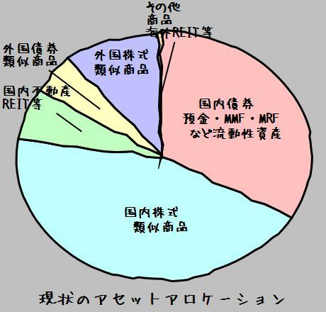 asset allocation20081014now.jpg